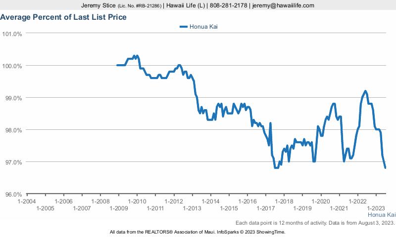 Honua Kai % Sold vs. Last List Price