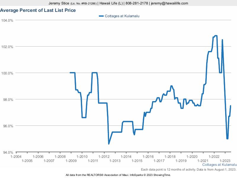 Cottages at Kulamalu % Sold vs. Last List Price
