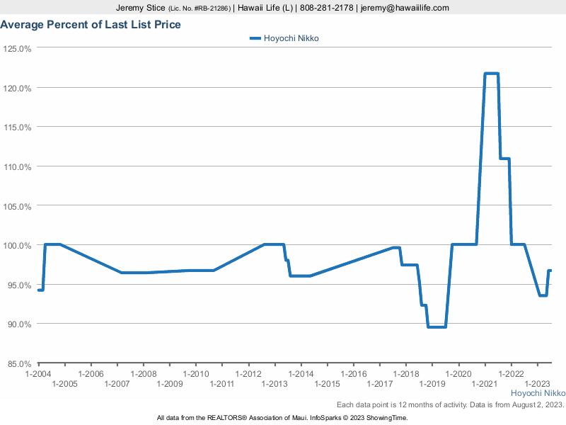 Hoyochi Nikko Condos for Sale % Sold vs. Last List Price