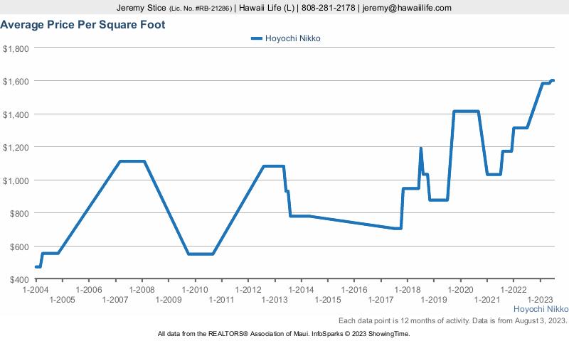 Hoyochi Nikko Condos for Sale Average Price / Sq. Ft.