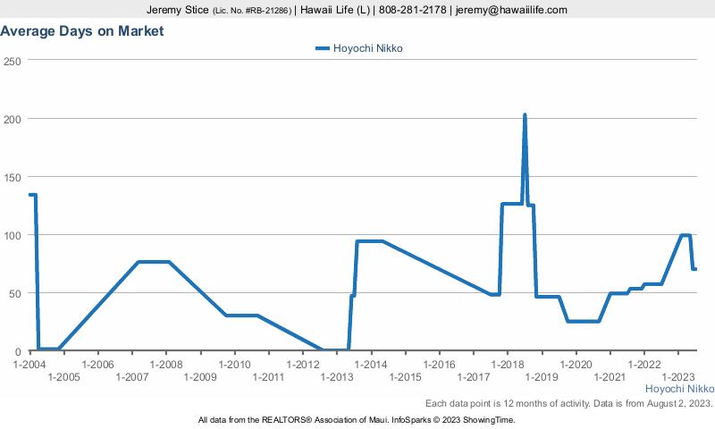 Hoyochi Nikko Condos for Sale Average Days On Market Before Sold