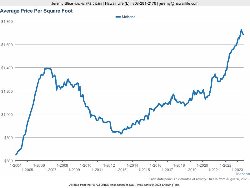 Mahana Average Price / Sq. Ft.