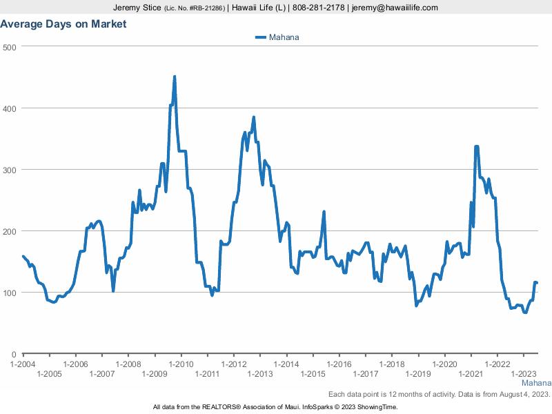 Mahana Average Days On Market Before Sold