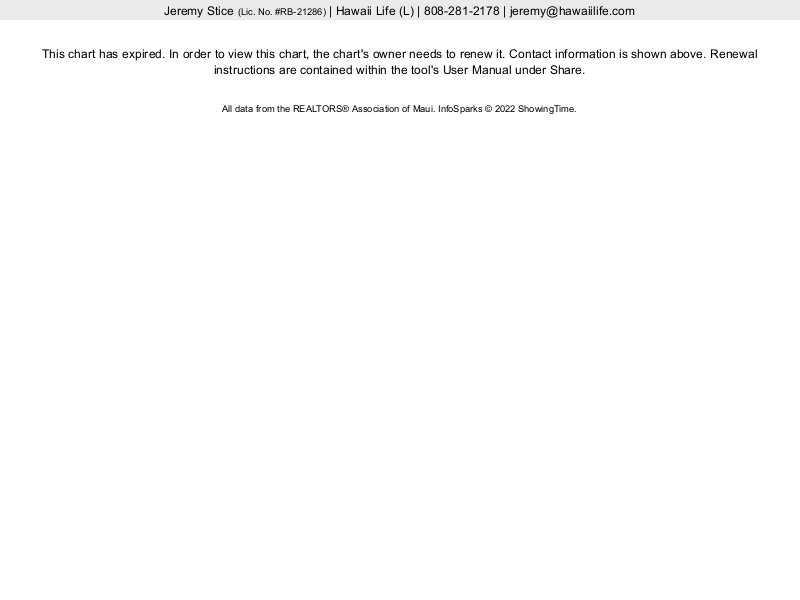 Lauloa Total Closed Unit Sales