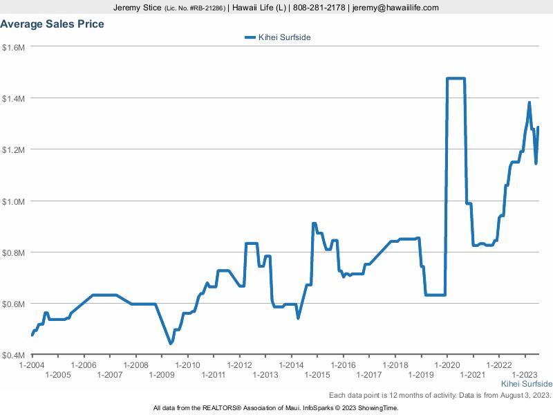 Kihei Surfside Average Sales Price