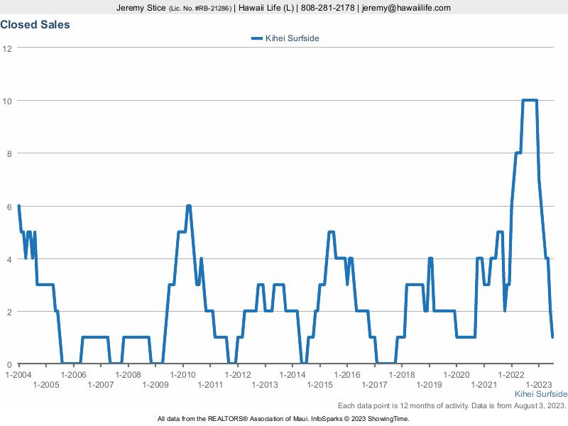 Kihei Surfside Total Closed Unit Sales