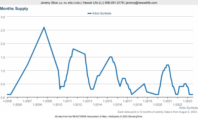 Kihei Surfside Months Supply Of Inventory