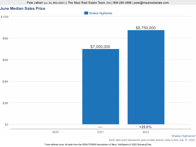 Wailea Highlands Median Sales Price over the last three years