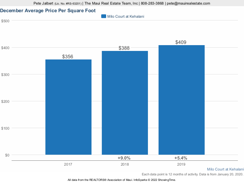 average price per square foot of Milo Court at Kehalani Condos sold over the last three years.